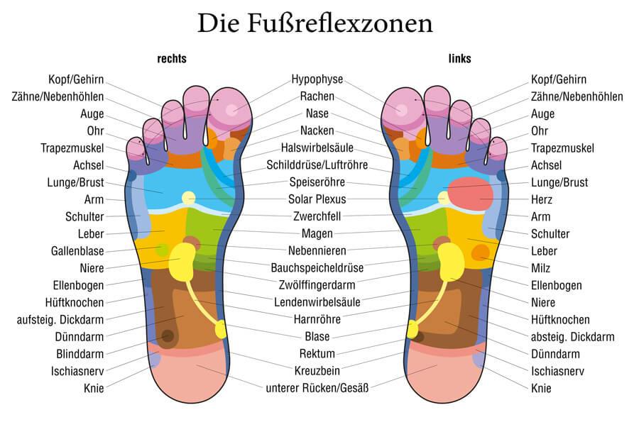 Yoga Füße Fußreflexzonenmassage